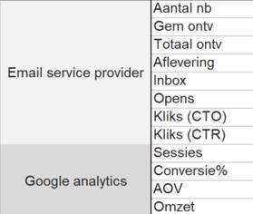 Afbeelding 1 emailmarketingdoelstellingen