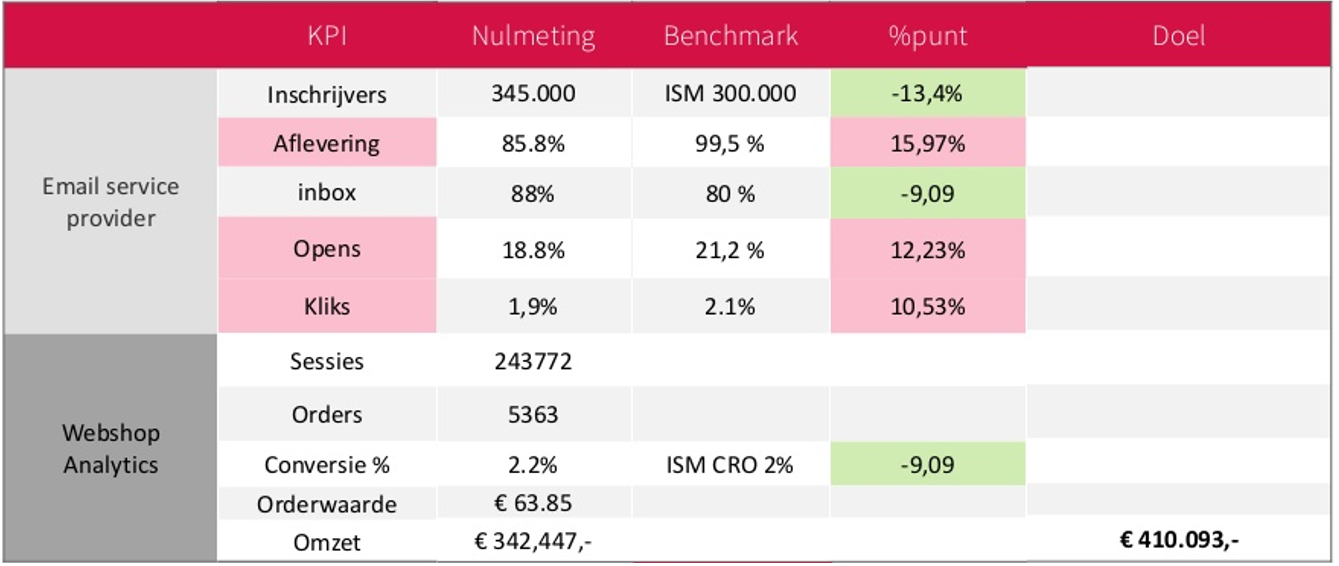 Afbeelding 2 benchmark e-mailmarketing