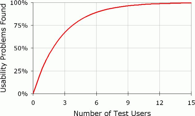 Afbeelding 2 onderzoek van Nielson over aantal testpersonen voor usability-onderzoek