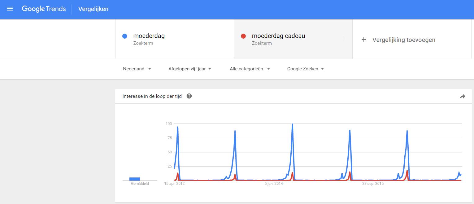 Afbeelding 1 zoekvolume in Google op de trefwoorden moederdag en moederdag cadeau.png