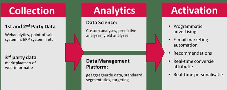 In drie fase naar datadriven marketing.png