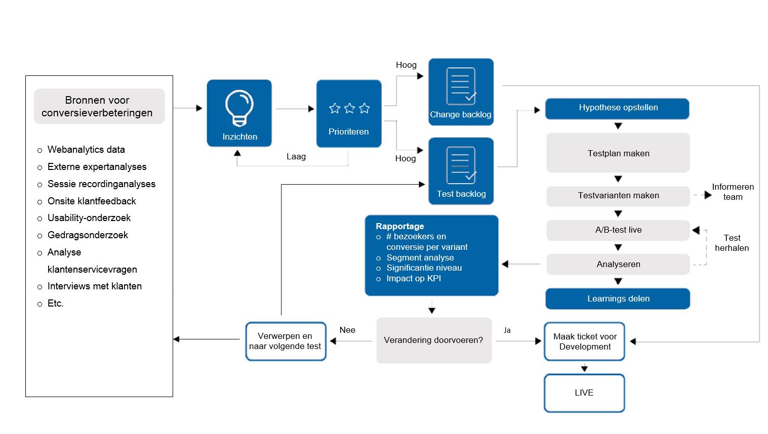 afbeelding 1 conversie-optimalisatieproces.png