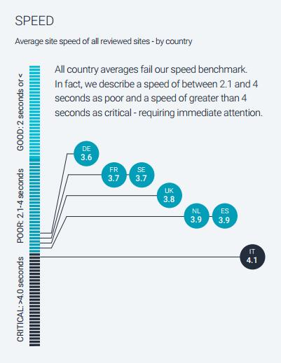 gemiddelde snelheid van websites verdeeld per land volgens onderzoek Google 2016.png