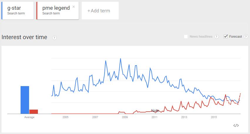 google_trends_overzicht.png
