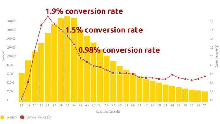 het effect van laadtijden op het conversiepercentage.png