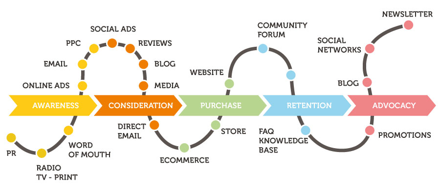 Shopping-today-omnichannel