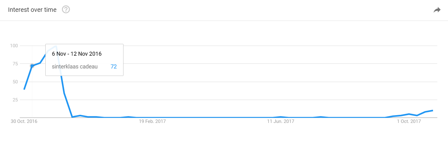 ecomfeest_google trends.png