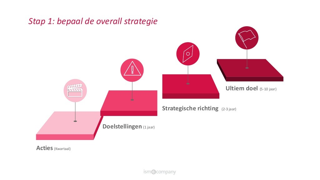 afbeelding 1 stappen voor een digitale transformatie