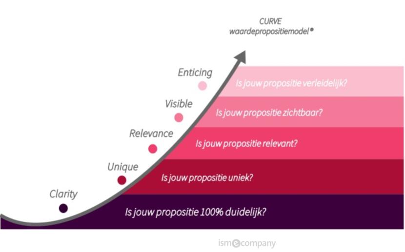 Curve waardepropositiemodel